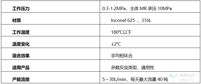 通用性微反应器装备性能