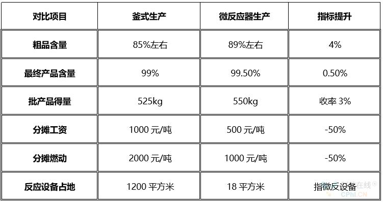DMPA使用微反應器各指標對比
