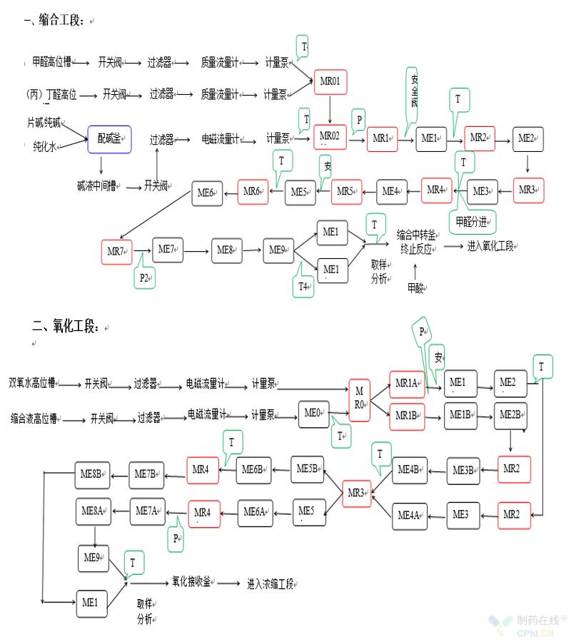 工業化流程