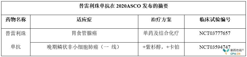 替雷利珠單抗在2020ASCO發布的摘要