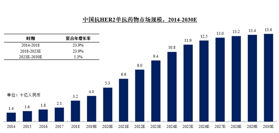 中国抗HER2单抗药物市场
