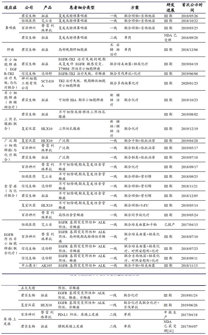 国内已上市PD-1单抗适应症布局
