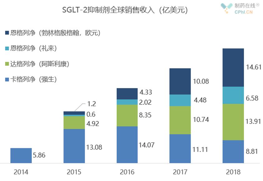 SGLT-2抑制剂
