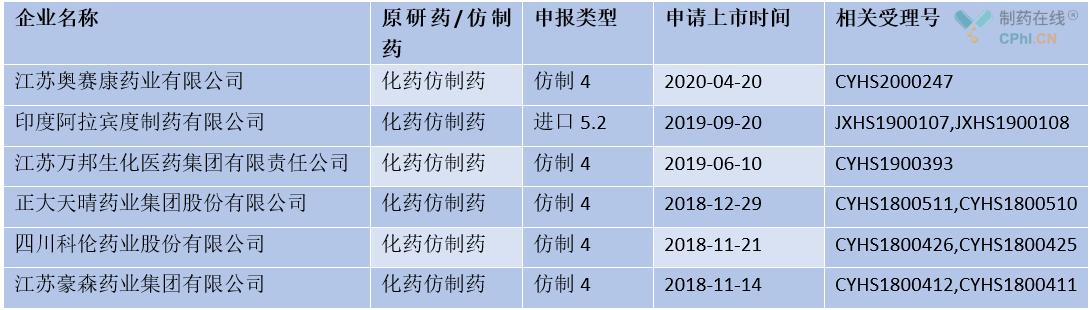 国内已有20多家企业布局该市场