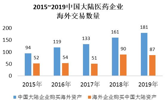 2015-2019中国大陆医药企业海外交易数量